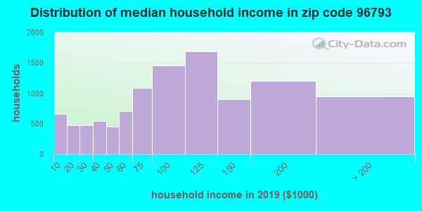 Zip code 96793 household income distribution in 2009