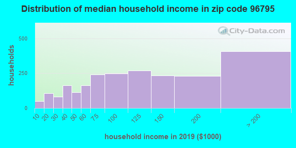 Zip code 96795 household income distribution in 2009