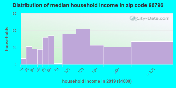 Zip code 96796 household income distribution in 2009