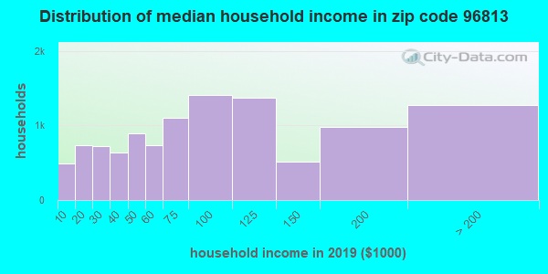 Zip code 96813 household income distribution in 2009