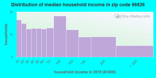 Zip code 96826 household income distribution in 2009
