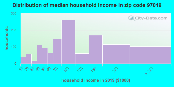 Zip code 97019 household income distribution in 2009