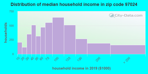 Zip code 97024 household income distribution in 2009