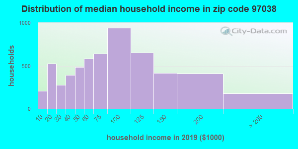 Zip code 97038 household income distribution in 2009