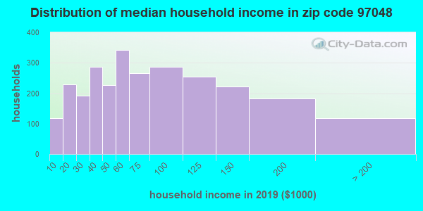 Zip code 97048 household income distribution in 2009