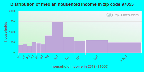 Zip code 97055 household income distribution in 2009