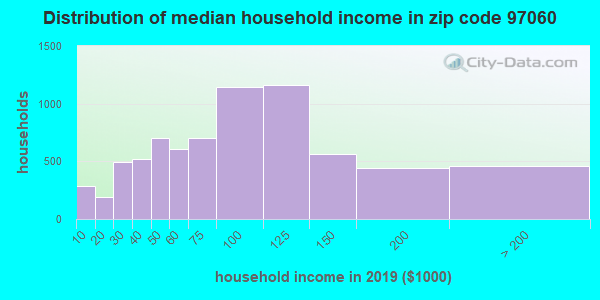 Zip code 97060 household income distribution in 2009