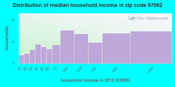 Zip code 97062 household income distribution in 2009