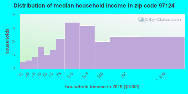 Zip code 97124 household income distribution in 2009