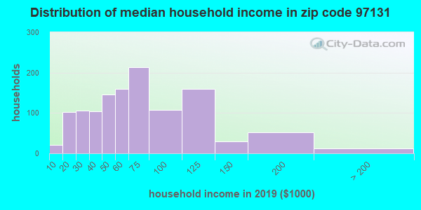 Zip code 97131 household income distribution in 2009