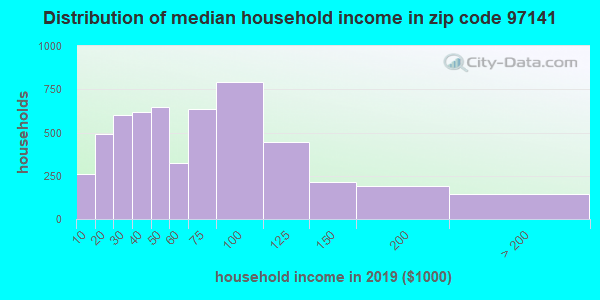 Zip code 97141 household income distribution in 2009