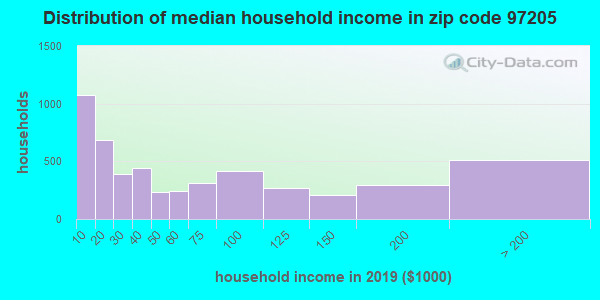 Zip code 97205 household income distribution in 2009