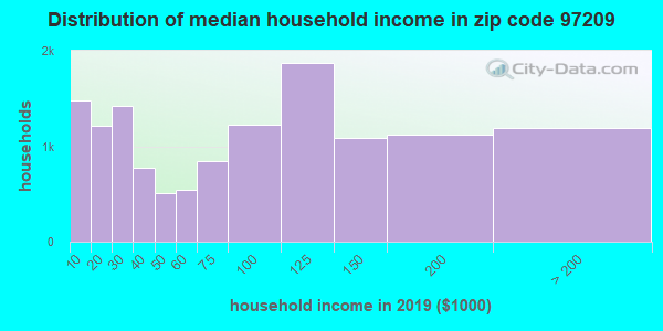 Zip code 97209 household income distribution in 2009