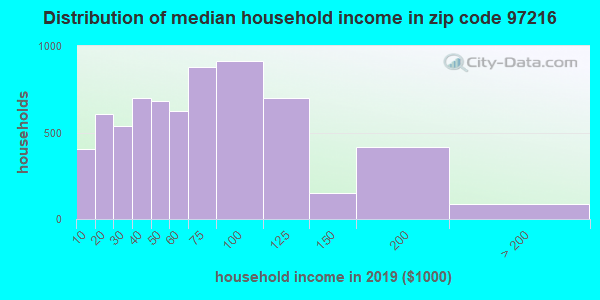 Zip code 97216 household income distribution in 2009