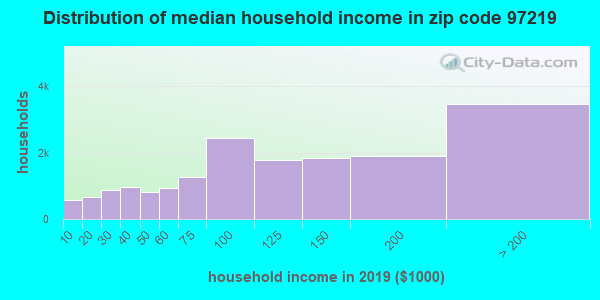 Zip code 97219 household income distribution in 2009
