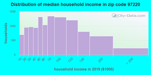 Zip code 97220 household income distribution in 2009