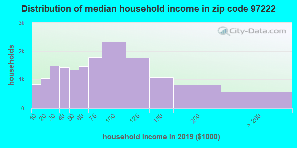 Zip code 97222 household income distribution in 2009