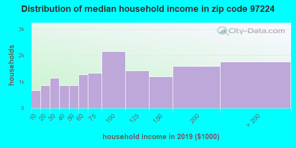 Zip code 97224 household income distribution in 2009
