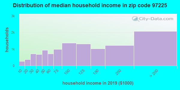 Zip code 97225 household income distribution in 2009