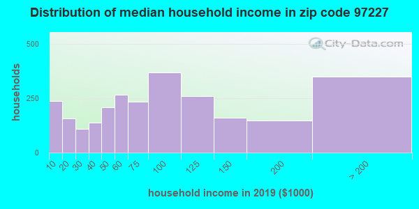 Zip code 97227 household income distribution in 2009