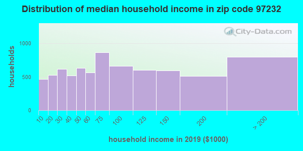 Zip code 97232 household income distribution in 2009