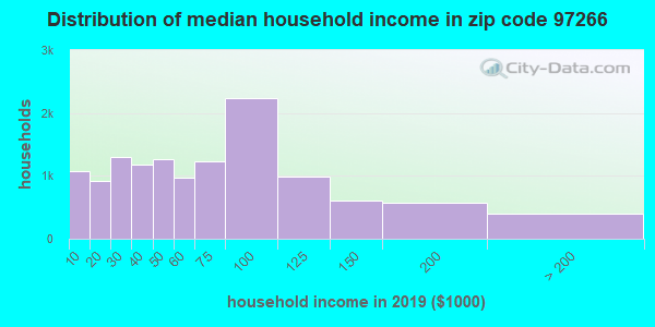 Zip code 97266 household income distribution in 2009