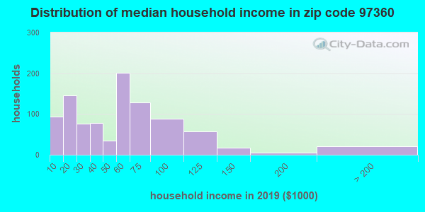 Zip code 97360 household income distribution in 2009