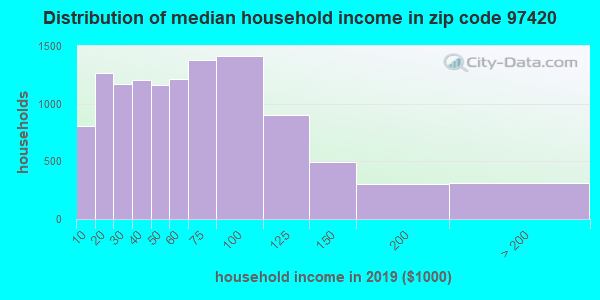 Zip code 97420 household income distribution in 2009