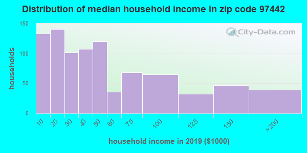 Zip code 97442 household income distribution in 2013