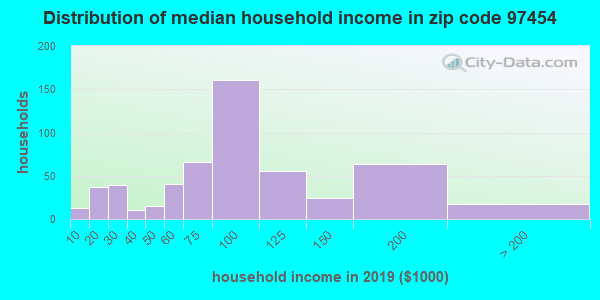 Zip code 97454 household income distribution in 2009