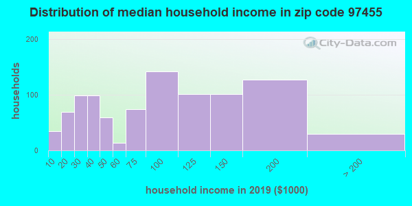 Zip code 97455 household income distribution in 2009