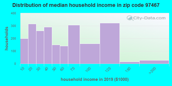 Zip code 97467 household income distribution in 2009