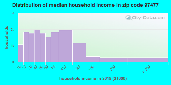 Zip code 97477 household income distribution in 2009