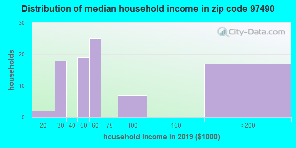 Zip code 97490 household income distribution in 2009