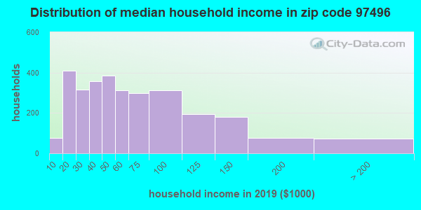Zip code 97496 household income distribution in 2009