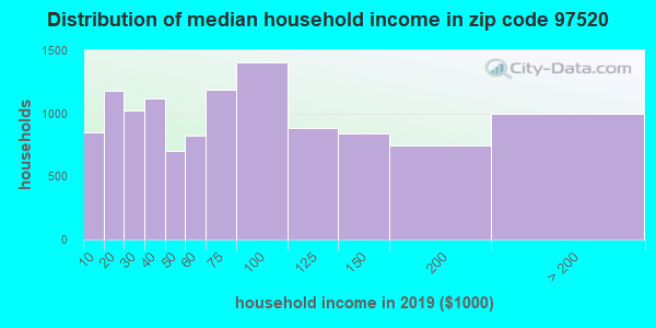 Zip code 97520 household income distribution in 2009