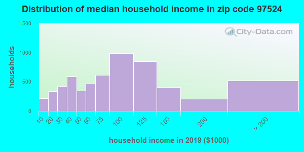 Zip code 97524 household income distribution in 2009