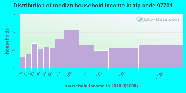Zip code 97701 household income distribution in 2009