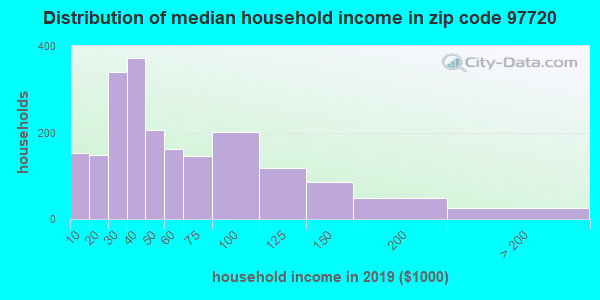 Zip code 97720 household income distribution in 2009