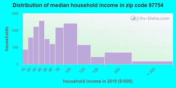 Zip code 97754 household income distribution in 2009