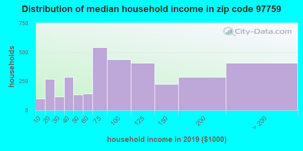 Zip code 97759 household income distribution in 2009