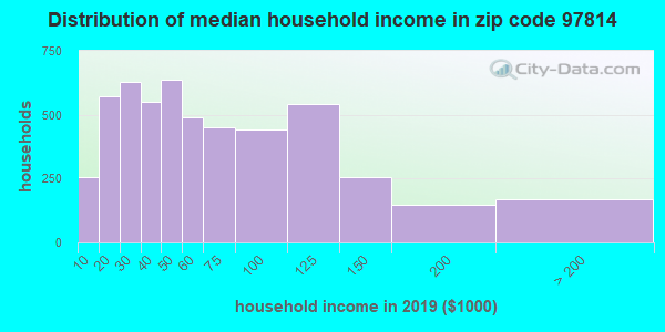 Zip code 97814 household income distribution in 2009