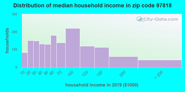 Zip code 97818 household income distribution in 2009