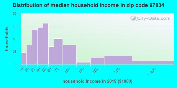 Zip code 97834 household income distribution in 2009