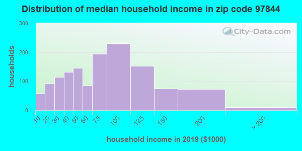 Zip code 97844 household income distribution in 2009