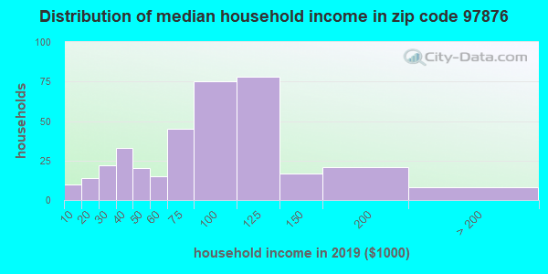 Zip code 97876 household income distribution in 2009