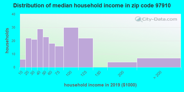 Zip code 97910 household income distribution in 2009