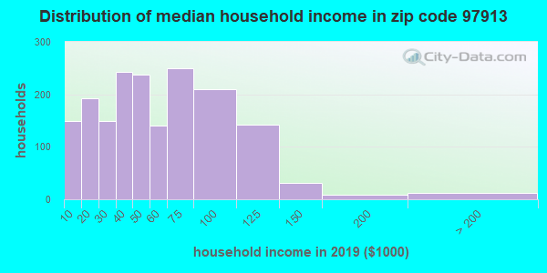 Zip code 97913 household income distribution in 2016