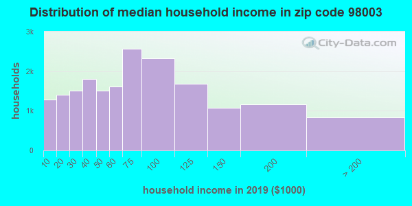 Zip code 98003 household income distribution in 2009