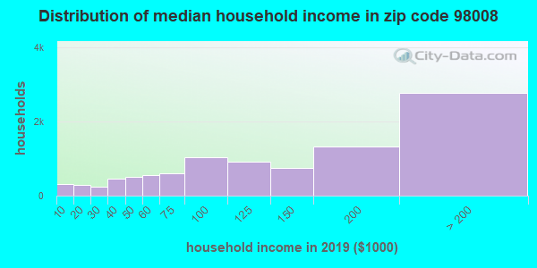 Zip code 98008 household income distribution in 2009